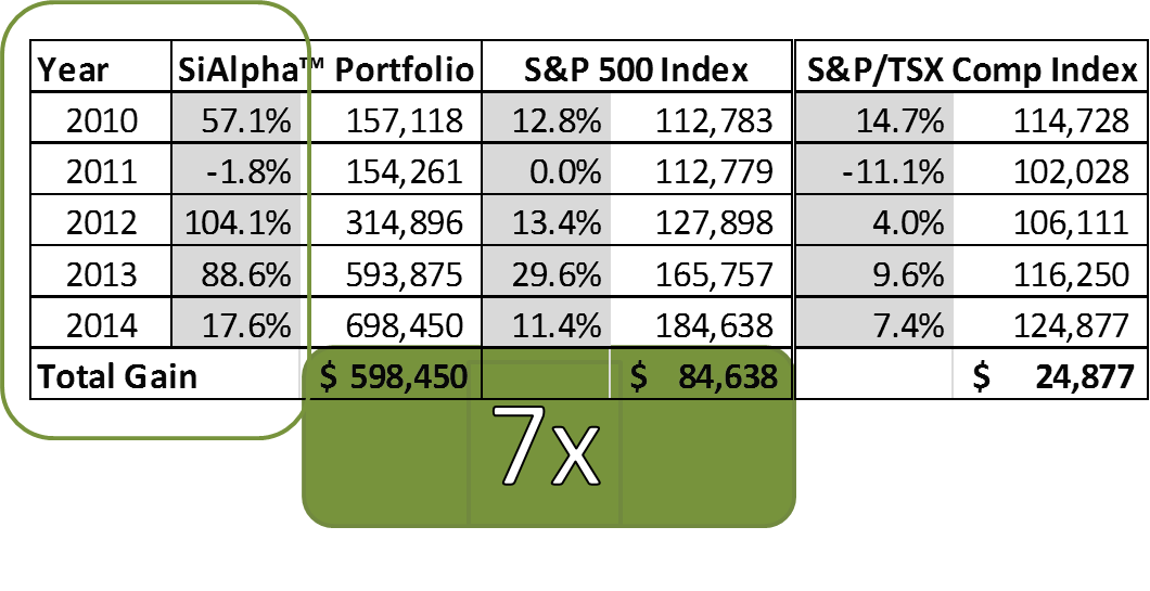 sialpha 5-year return comparison with s&p 500 and tsx index